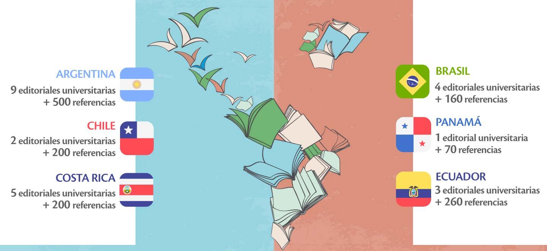 Libros de Universidades   EULAC